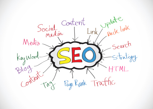 The Five R's of SEO