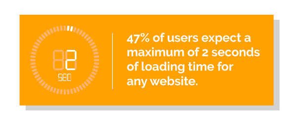 47% of users expect a maximum of 2 seconds of loading time for any website.
