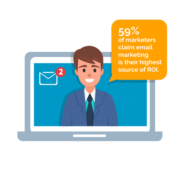 59% of marketers claim email marketing is their highest source of ROI.