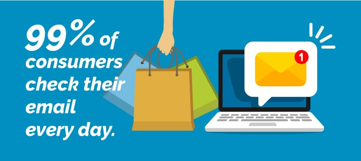 99% of consumers check their email every day