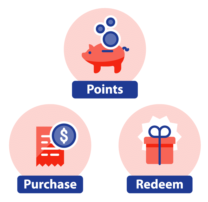 points purchase and redeem