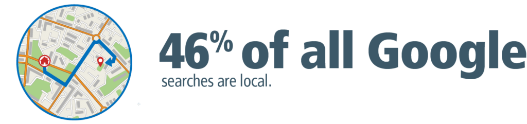 46% of all Google searches are looking for local information.