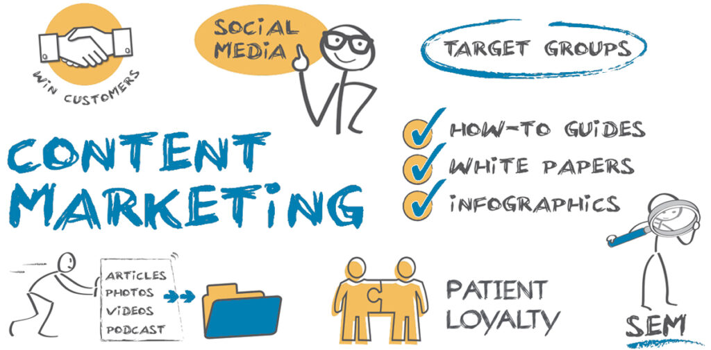 Content marketing concept and plan of action.